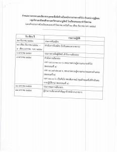 รับสมัคร พนักงานราชการ นคว-58-7
