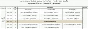 ตารางสอบปลายภาค ม ต้น 2-2559 วันศุกร์