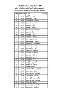 รายชื่อผู้ไม่มีสิทธิ์สอบ ม4.1 ปีการศึกษา 2560